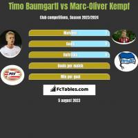 Timo Baumgartl vs Marc-Oliver Kempf h2h player stats