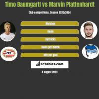 Timo Baumgartl vs Marvin Plattenhardt h2h player stats