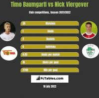 Timo Baumgartl vs Nick Viergever h2h player stats
