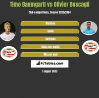 Timo Baumgartl vs Olivier Boscagli h2h player stats