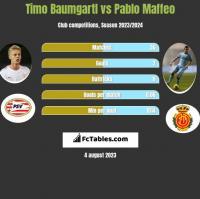 Timo Baumgartl vs Pablo Maffeo h2h player stats