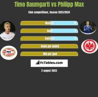 Timo Baumgartl vs Philipp Max h2h player stats