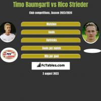 Timo Baumgartl vs Rico Strieder h2h player stats