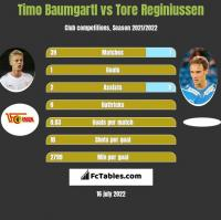 Timo Baumgartl vs Tore Reginiussen h2h player stats