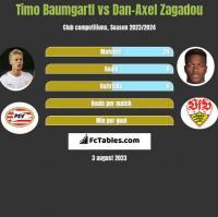 Timo Baumgartl vs Dan-Axel Zagadou h2h player stats
