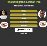 Timo Baumgartl vs Jordan Teze h2h player stats