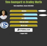 Timo Baumgartl vs Bradley Martis h2h player stats