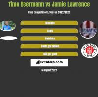 Timo Beermann vs Jamie Lawrence h2h player stats