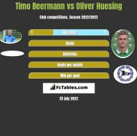 Timo Beermann vs Oliver Huesing h2h player stats