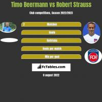 Timo Beermann vs Robert Strauss h2h player stats