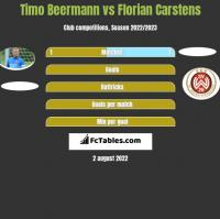 Timo Beermann vs Florian Carstens h2h player stats