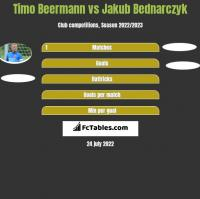 Timo Beermann vs Jakub Bednarczyk h2h player stats