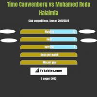 Timo Cauwenberg vs Mohamed Reda Halaimia h2h player stats