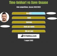 Timo Gebhart vs Dave Gnaase h2h player stats