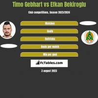 Timo Gebhart vs Efkan Bekiroglu h2h player stats