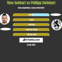 Timo Gebhart vs Phillipp Steinhart h2h player stats