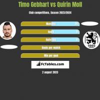 Timo Gebhart vs Quirin Moll h2h player stats