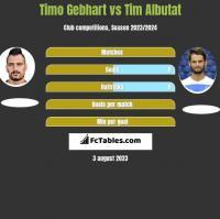 Timo Gebhart vs Tim Albutat h2h player stats