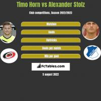 Timo Horn vs Alexander Stolz h2h player stats