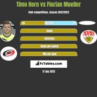 Timo Horn vs Florian Mueller h2h player stats