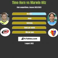 Timo Horn vs Marwin Hitz h2h player stats