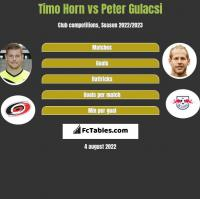 Timo Horn vs Peter Gulacsi h2h player stats