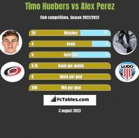 Timo Huebers vs Alex Perez h2h player stats