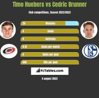 Timo Huebers vs Cedric Brunner h2h player stats