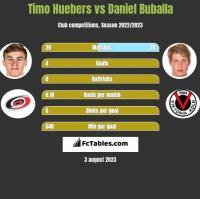 Timo Huebers vs Daniel Buballa h2h player stats