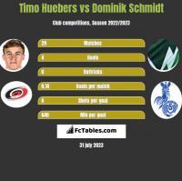 Timo Huebers vs Dominik Schmidt h2h player stats