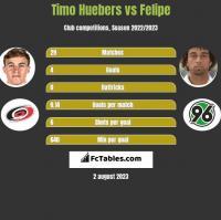 Timo Huebers vs Felipe h2h player stats