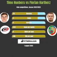 Timo Huebers vs Florian Hartherz h2h player stats