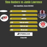 Timo Huebers vs Jamie Lawrence h2h player stats