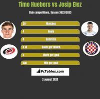 Timo Huebers vs Josip Elez h2h player stats