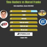 Timo Huebers vs Marcel Franke h2h player stats