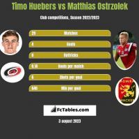 Timo Huebers vs Matthias Ostrzolek h2h player stats