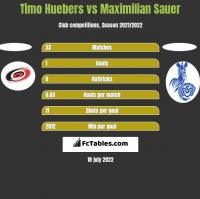 Timo Huebers vs Maximilian Sauer h2h player stats