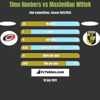 Timo Huebers vs Maximilian Wittek h2h player stats