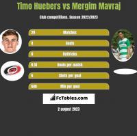 Timo Huebers vs Mergim Mavraj h2h player stats