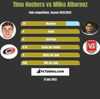 Timo Huebers vs Miiko Albornoz h2h player stats