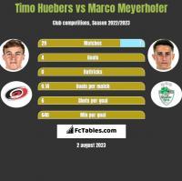 Timo Huebers vs Marco Meyerhofer h2h player stats