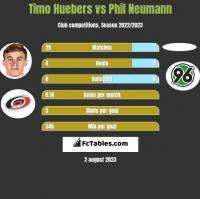 Timo Huebers vs Phil Neumann h2h player stats