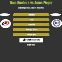 Timo Huebers vs Amos Pieper h2h player stats