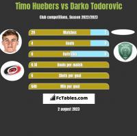 Timo Huebers vs Darko Todorovic h2h player stats