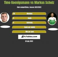 Timo Koenigsmann vs Markus Scholz h2h player stats