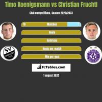 Timo Koenigsmann vs Christian Fruchtl h2h player stats