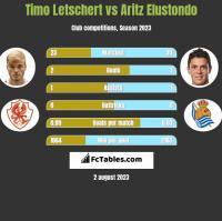 Timo Letschert vs Aritz Elustondo h2h player stats