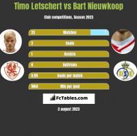 Timo Letschert vs Bart Nieuwkoop h2h player stats