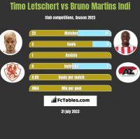 Timo Letschert vs Bruno Martins Indi h2h player stats