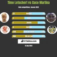 Timo Letschert vs Cuco Martina h2h player stats